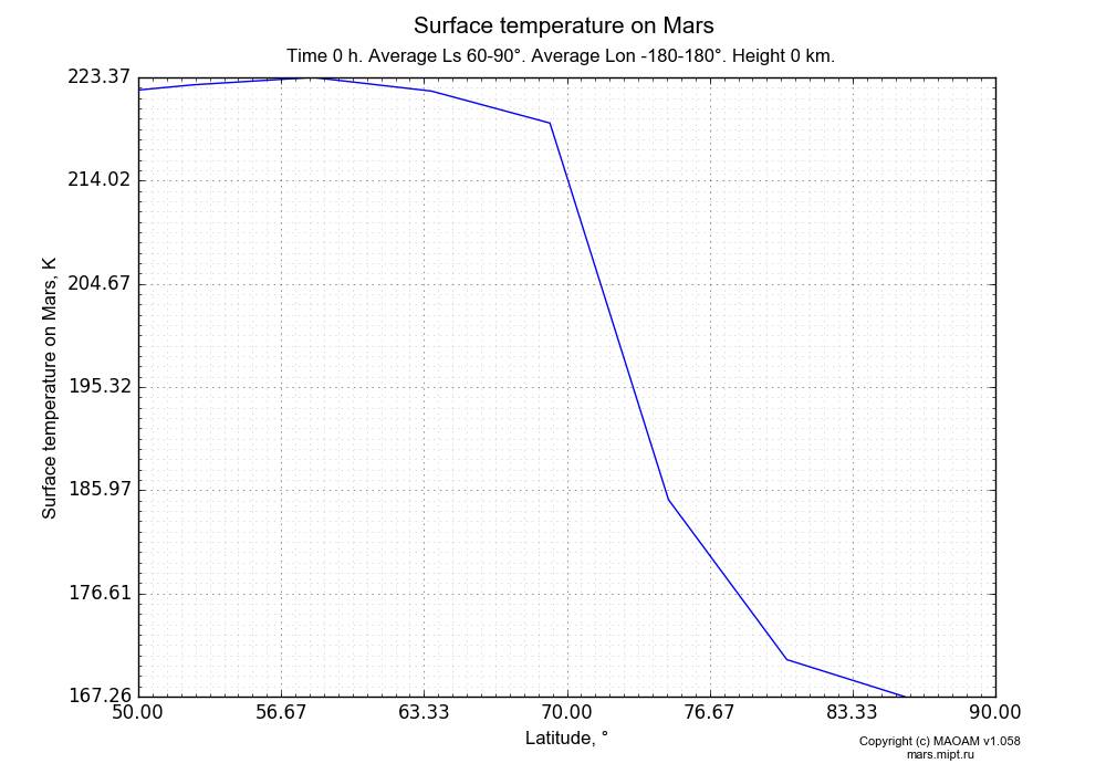 Surface temperature on Mars dependence from Latitude 50-90° in Equirectangular (default) projection with Time 0 h, Average Ls 60-90°, Average Lon -180-180°, Height 0 km. In version 1.058: Limited height with water cycle, weak diffusion and dust bimodal distribution.