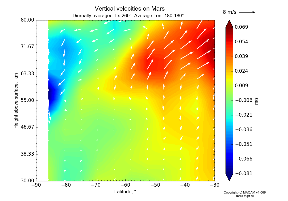 Vertical velocities on Mars dependence from Latitude -90--30° and Height above surface 30-80 km in Equirectangular (default) projection with Diurnally averaged, Ls 260°, Average Lon -180-180°. In version 1.089: Water cycle WITH molecular diffusion, CO2 cycle, dust bimodal distribution and GW.