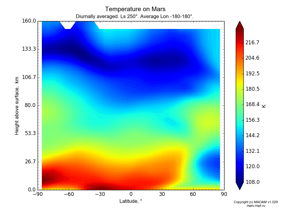 Temperature on Mars dependence from Latitude -90-90° and Height above surface 0-160 km in Equirectangular (default) projection with Diurnally averaged, Ls 250°, Average Lon -180-180°. In version 1.029: Extended height and CO2 cycle with weak solar acivity.