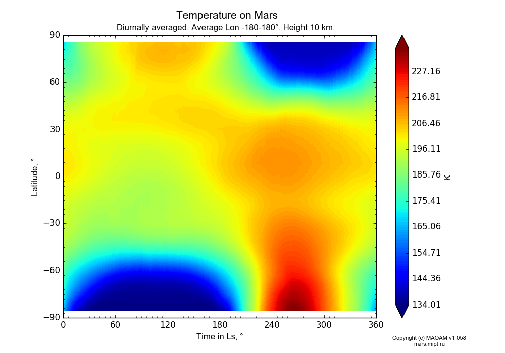 Temperature on Mars dependence from Time in Ls 0-360° and Latitude -90-90° in Equirectangular (default) projection with Diurnally averaged, Average Lon -180-180°, Height 10 km. In version 1.058: Limited height with water cycle, weak diffusion and dust bimodal distribution.