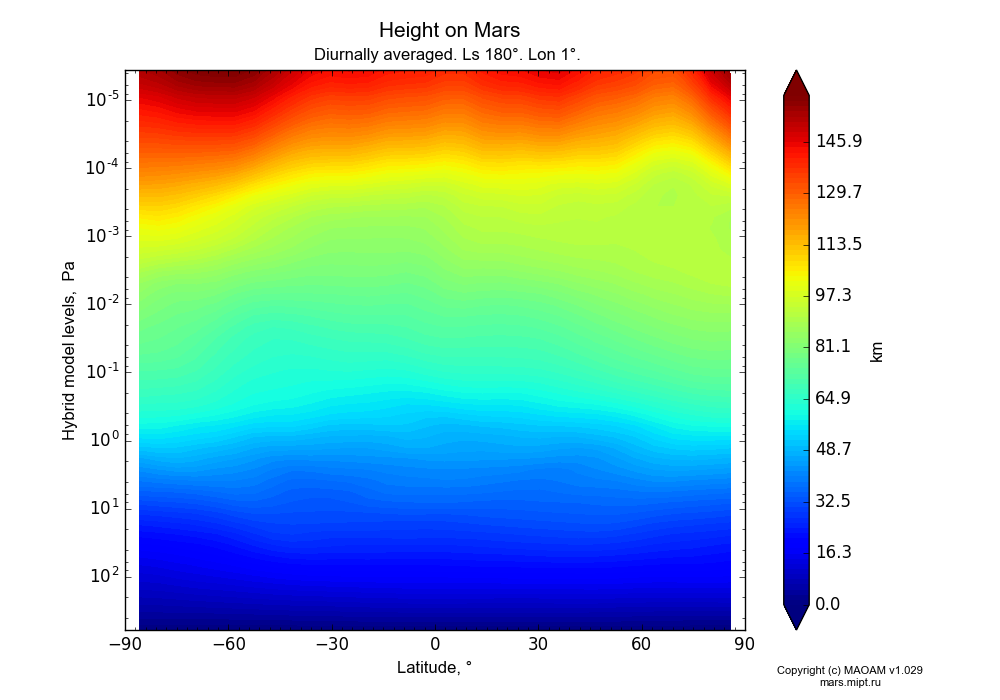 Height on Mars dependence from Latitude -90-90° and Hybrid model levels 0.0000036-607 Pa in Equirectangular (default) projection with Diurnally averaged, Ls 180°, Lon 1°. In version 1.029: Extended height and CO2 cycle with weak solar acivity.