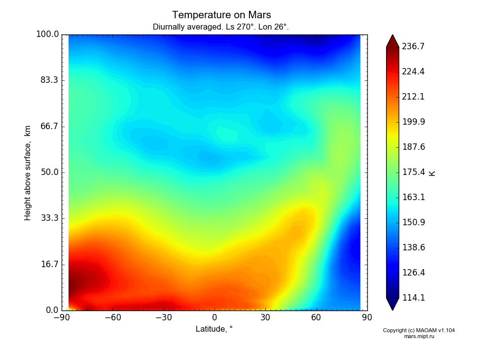 Temperature on Mars dependence from Latitude -90-90° and Height above surface 0-100 km in Equirectangular (default) projection with Diurnally averaged, Ls 270°, Lon 26°. In version 1.104: Water cycle for annual dust, CO2 cycle, dust bimodal distribution and GW.