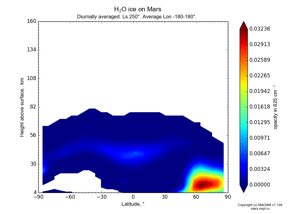 Water ice on Mars dependence from Latitude -90-90° and Height above surface 4-160 km in Equirectangular (default) projection with Diurnally averaged, Ls 250°, Average Lon -180-180°. In version 1.104: Water cycle for annual dust, CO2 cycle, dust bimodal distribution and GW.