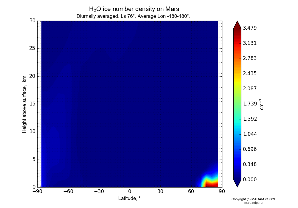 Water ice number density on Mars dependence from Latitude -90-90° and Height above surface 0-30 km in Equirectangular (default) projection with Diurnally averaged, Ls 76°, Average Lon -180-180°. In version 1.089: Water cycle WITH molecular diffusion, CO2 cycle, dust bimodal distribution and GW.