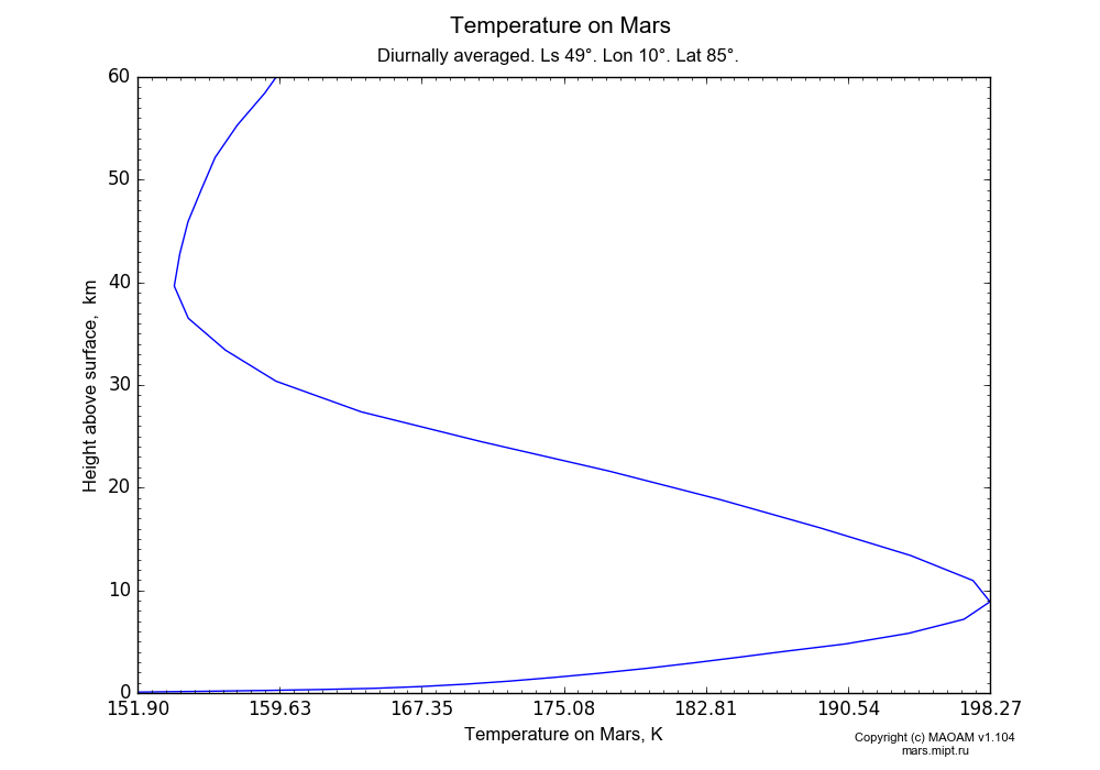 Temperature on Mars dependence from Height above surface 0-60 km in Equirectangular (default) projection with Diurnally averaged, Ls 49°, Lon 10°, Lat 85°. In version 1.104: Water cycle for annual dust, CO2 cycle, dust bimodal distribution and GW.