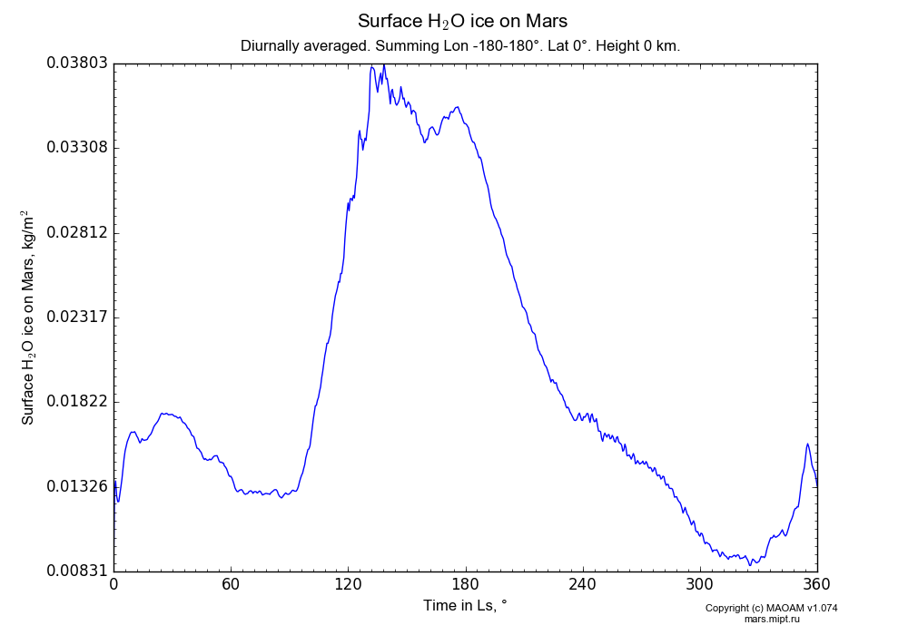 Surface Water ice on Mars dependence from Time in Ls 0-360° in Equirectangular (default) projection with Diurnally averaged, Summing Lon -180-180°, Lat 0°, Height 0 km. In version 1.074: Water cycle, CO2 cycle, dust bimodal distribution and GW.