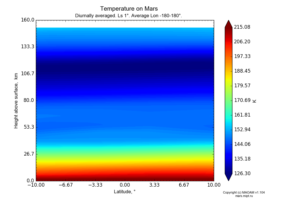 Temperature on Mars dependence from Latitude -10-10° and Height above surface 0-160 km in Equirectangular (default) projection with Diurnally averaged, Ls 1°, Average Lon -180-180°. In version 1.104: Water cycle for annual dust, CO2 cycle, dust bimodal distribution and GW.