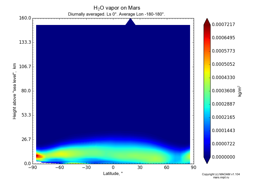 Water vapor on Mars dependence from Latitude -90-90° and Height above