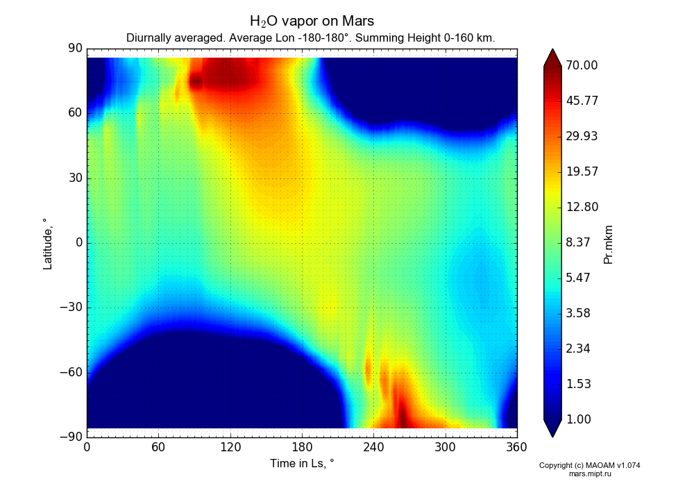 Water vapor on Mars dependence from Time in Ls 0-360° and Latitude -90-90° in Equirectangular (default) projection with Diurnally averaged, Average Lon -180-180°, Summing Height 0-160 km. In version 1.074: Water cycle, CO2 cycle, dust bimodal distribution and GW.