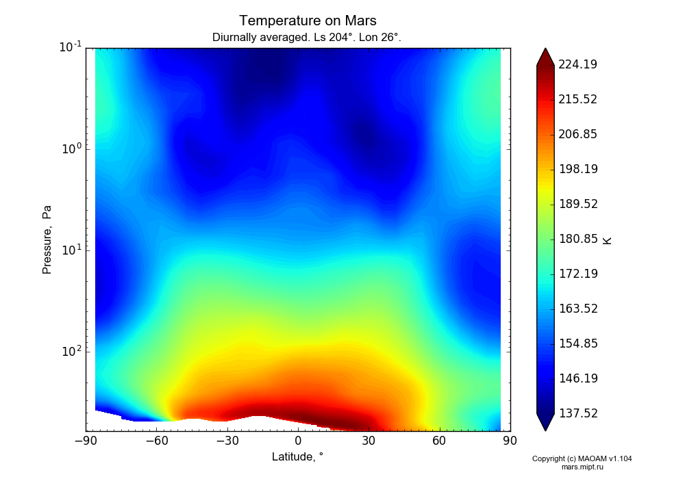 Temperature on Mars dependence from Latitude -90-90° and Pressure 0.1-607 Pa in Equirectangular (default) projection with Diurnally averaged, Ls 204°, Lon 26°. In version 1.104: Water cycle for annual dust, CO2 cycle, dust bimodal distribution and GW.