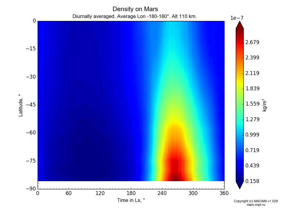 Density on Mars dependence from Time in Ls 0-360° and Latitude -90-0° in Equirectangular (default) projection with Diurnally averaged, Average Lon -180-180°, Alt 110 km. In version 1.029: Extended height and CO2 cycle with weak solar acivity.