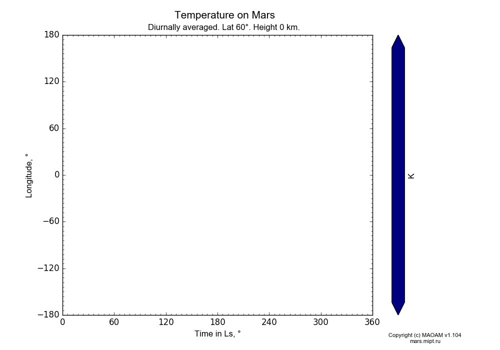 Temperature on Mars dependence from Time in Ls 0-360° and Longitude -180-180° in Equirectangular (default) projection with Diurnally averaged, Lat 60°, Height 0 km. In version 1.104: Water cycle for annual dust, CO2 cycle, dust bimodal distribution and GW.