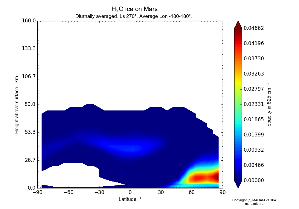 Water ice on Mars dependence from Latitude -90-90° and Height above surface 0-160 km in Equirectangular (default) projection with Diurnally averaged, Ls 270°, Average Lon -180-180°. In version 1.104: Water cycle for annual dust, CO2 cycle, dust bimodal distribution and GW.