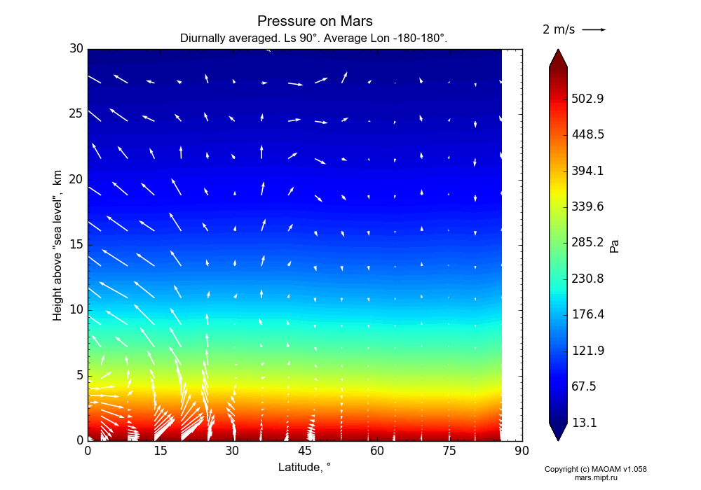 Pressure on Mars dependence from Latitude 0-90° and Height above