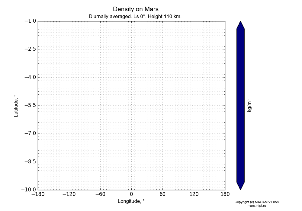 Density on Mars dependence from Longitude -180-180° and Latitude -10--1° in Equirectangular (default) projection with Diurnally averaged, Ls 0°, Height 110 km. In version 1.058: Limited height with water cycle, weak diffusion and dust bimodal distribution.