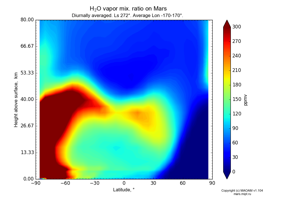 Water vapor mix. ratio on Mars dependence from Latitude -90-90° and Height above surface 0-80 km in Equirectangular (default) projection with Diurnally averaged, Ls 272°, Average Lon -170-170°. In version 1.104: Water cycle for annual dust, CO2 cycle, dust bimodal distribution and GW.