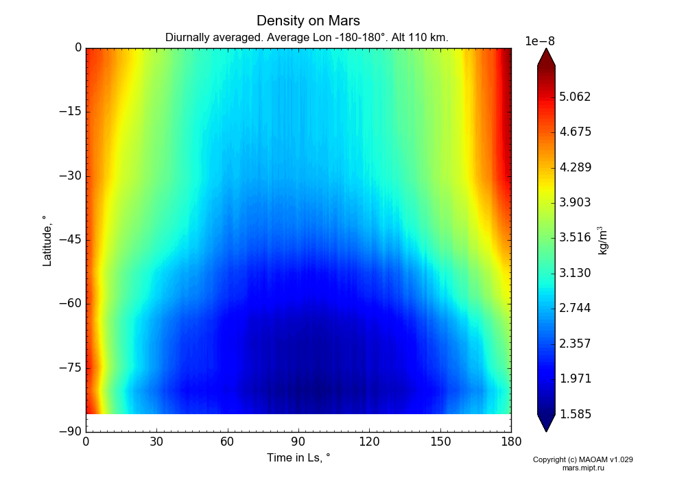 Density on Mars dependence from Time in Ls 0-180° and Latitude -90-0° in Equirectangular (default) projection with Diurnally averaged, Average Lon -180-180°, Alt 110 km. In version 1.029: Extended height and CO2 cycle with weak solar acivity.