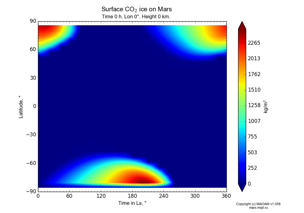 Surface CO2 ice on Mars dependence from Time in Ls 0-360° and Latitude -90-90° in Equirectangular (default) projection with Time 0 h, Lon 0°, Height 0 km. In version 1.058: Limited height with water cycle, weak diffusion and dust bimodal distribution.