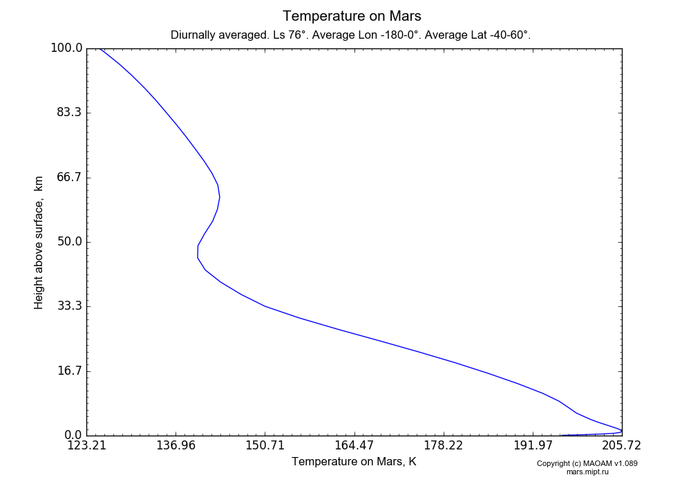 Temperature on Mars dependence from Height above surface 0-100 km in Equirectangular (default) projection with Diurnally averaged, Ls 76°, Average Lon -180-0°, Average Lat -40-60°. In version 1.089: Water cycle WITH molecular diffusion, CO2 cycle, dust bimodal distribution and GW.