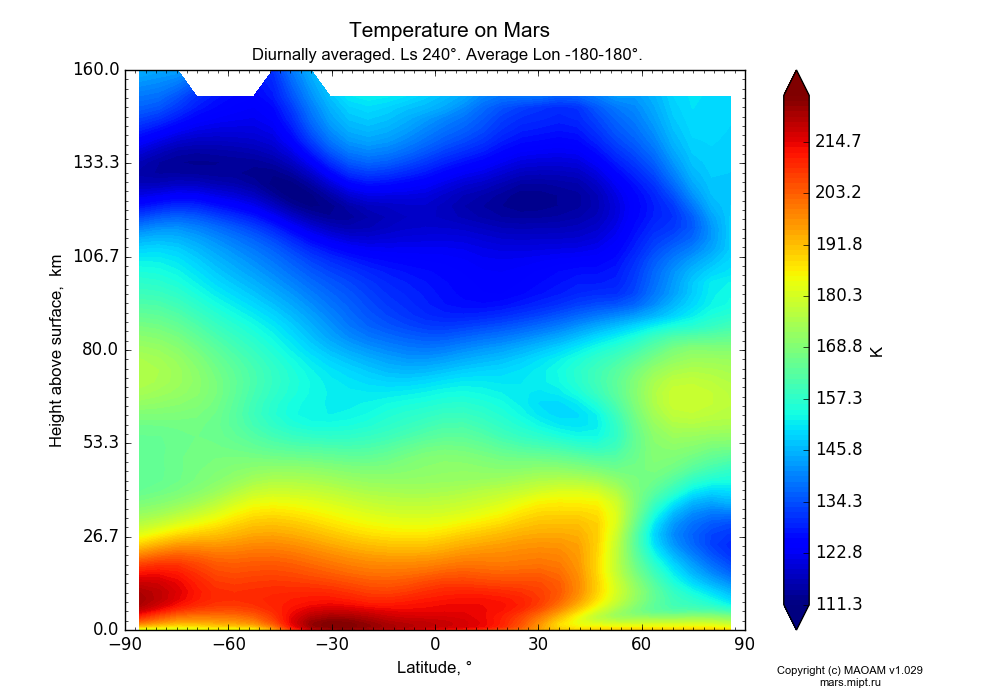 Temperature on Mars dependence from Latitude -90-90° and Height above surface 0-160 km in Equirectangular (default) projection with Diurnally averaged, Ls 240°, Average Lon -180-180°. In version 1.029: Extended height and CO2 cycle with weak solar acivity.