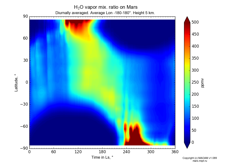 Water vapor mix. ratio on Mars dependence from Time in Ls 0-360° and Latitude -90-90° in Equirectangular (default) projection with Diurnally averaged, Average Lon -180-180°, Height 5 km. In version 1.089: Water cycle WITH molecular diffusion, CO2 cycle, dust bimodal distribution and GW.