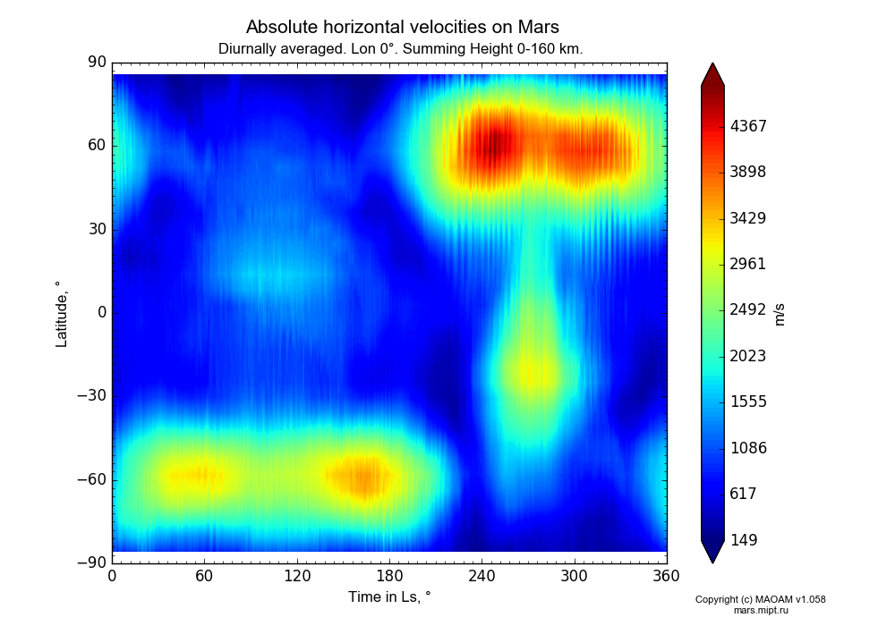 Absolute horizontal velocities on Mars dependence from Time in Ls 0-360° and Latitude -90-90° in Equirectangular (default) projection with Diurnally averaged, Lon 0°, Summing Height 0-160 km. In version 1.058: Limited height with water cycle, weak diffusion and dust bimodal distribution.