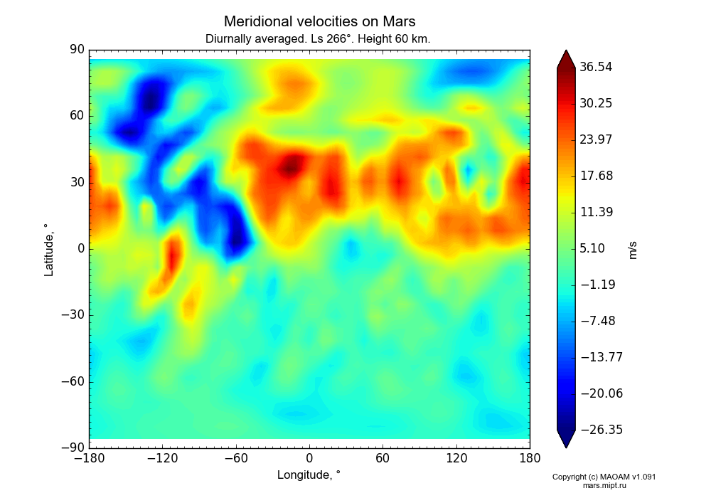 Meridional velocities on Mars dependence from Longitude -180-180° and Latitude -90-90° in Equirectangular (default) projection with Diurnally averaged, Ls 266°, Height 60 km. In version 1.091: Water cycle without molecular diffusion, CO2 cycle, dust bimodal distribution and GW.