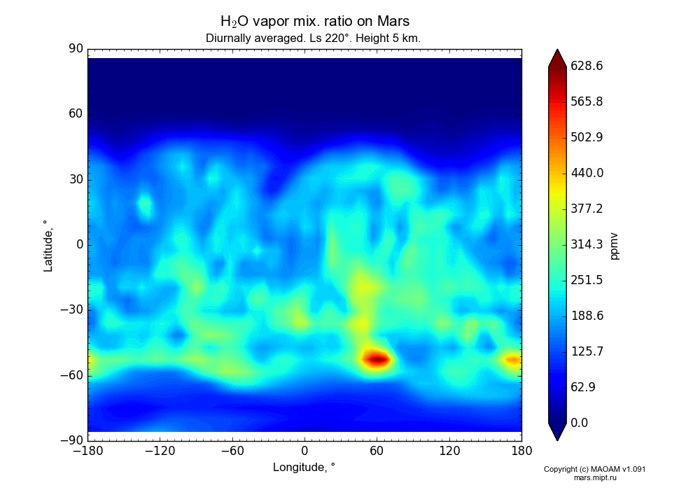 Water vapor mix. ratio on Mars dependence from Longitude -180-180° and Latitude -90-90° in Equirectangular (default) projection with Diurnally averaged, Ls 220°, Height 5 km. In version 1.091: Water cycle without molecular diffusion, CO2 cycle, dust bimodal distribution and GW.