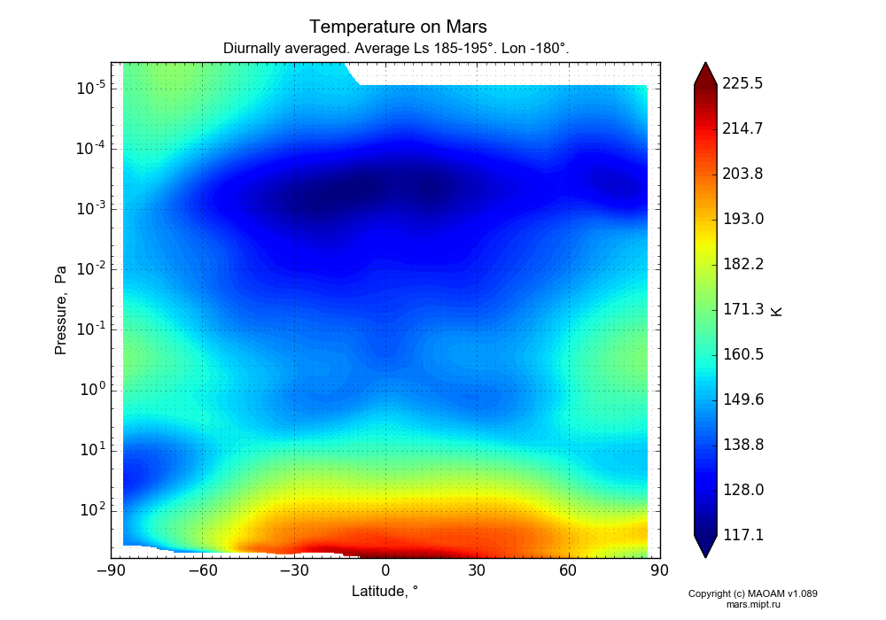 Temperature on Mars dependence from Latitude -90-90° and Pressure 0.0000036-607 Pa in Equirectangular (default) projection with Diurnally averaged, Average Ls 185-195°, Lon -180°. In version 1.089: Water cycle WITH molecular diffusion, CO2 cycle, dust bimodal distribution and GW.