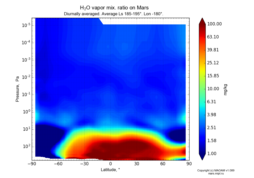 Water vapor mix. ratio on Mars dependence from Latitude -90-90° and Pressure 0.0000036-607 Pa in Equirectangular (default) projection with Diurnally averaged, Average Ls 185-195°, Lon -180°. In version 1.089: Water cycle WITH molecular diffusion, CO2 cycle, dust bimodal distribution and GW.