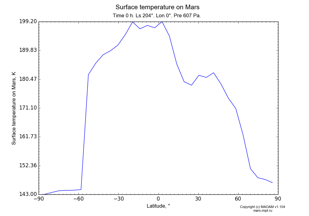 Surface temperature on Mars dependence from Latitude -90-90° in Equirectangular (default) projection with Time 0 h, Ls 204°, Lon 0°, Pre 607 Pa. In version 1.104: Water cycle for annual dust, CO2 cycle, dust bimodal distribution and GW.