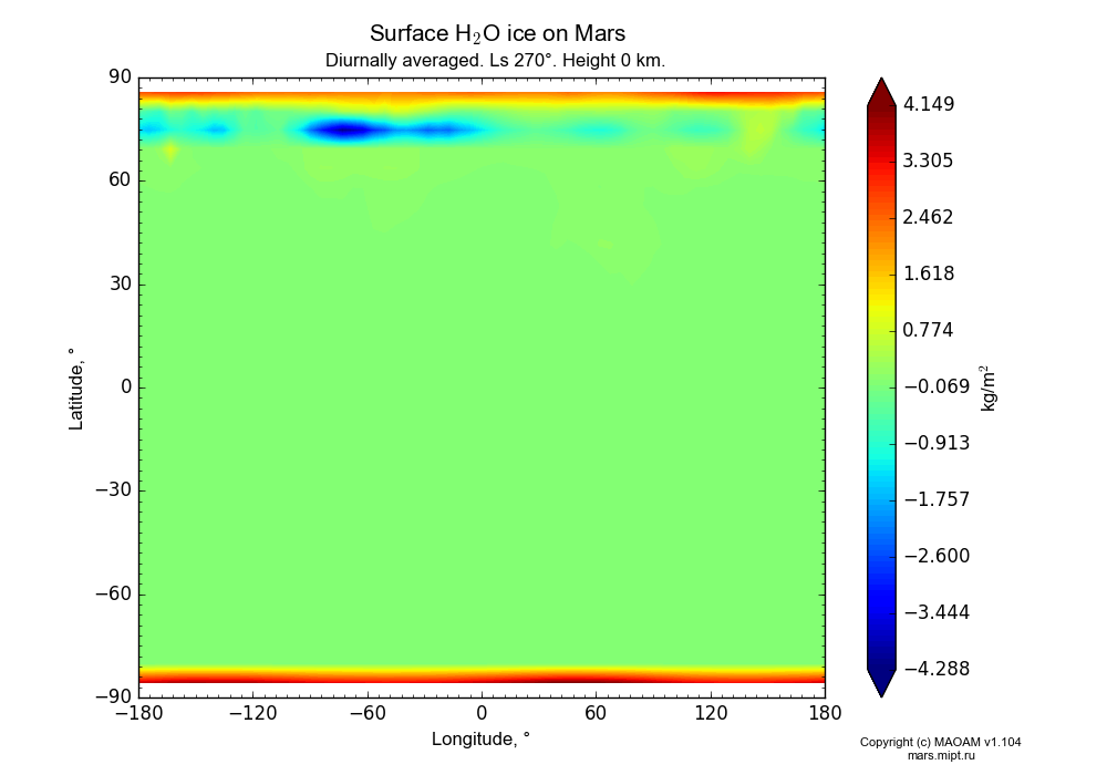Surface Water ice on Mars dependence from Longitude -180-180° and Latitude -90-90° in Equirectangular (default) projection with Diurnally averaged, Ls 270°, Height 0 km. In version 1.104: Water cycle for annual dust, CO2 cycle, dust bimodal distribution and GW.