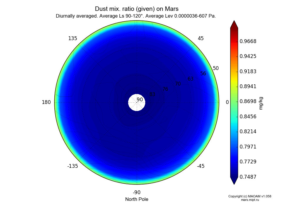 Dust mix. ratio (given) on Mars dependence from Longitude -180-180° and Latitude 50-90° in North polar stereographic projection with Diurnally averaged, Average Ls 90-120°, Average Alt 0.0000036-607 Pa. In version 1.058: Limited height with water cycle, weak diffusion and dust bimodal distribution.