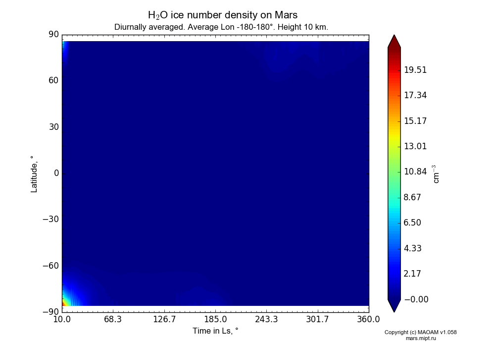 Water ice number density on Mars dependence from Time in Ls 10-360° and Latitude -90-90° in Equirectangular (default) projection with Diurnally averaged, Average Lon -180-180°, Height 10 km. In version 1.058: Limited height with water cycle, weak diffusion and dust bimodal distribution.