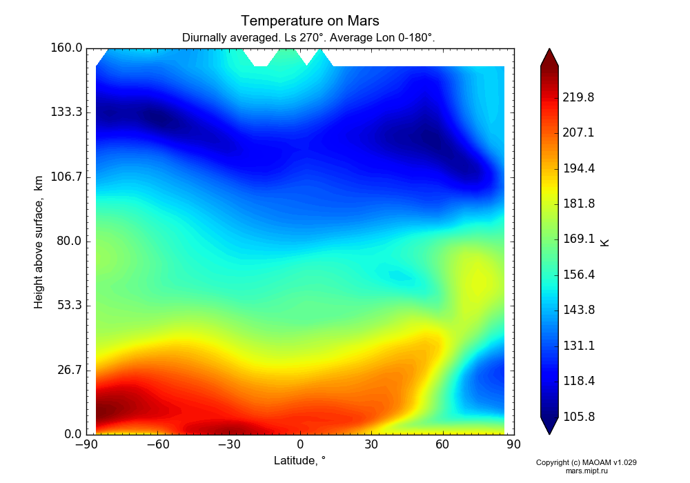 Temperature on Mars dependence from Latitude -90-90° and Height above surface 0-160 km in Equirectangular (default) projection with Diurnally averaged, Ls 270°, Average Lon 0-180°. In version 1.029: Extended height and CO2 cycle with weak solar acivity.