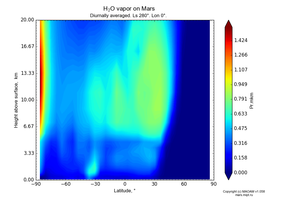 Water vapor on Mars dependence from Latitude -90-90° and Height above surface 0-20 km in Equirectangular (default) projection with Diurnally averaged, Ls 280°, Lon 0°. In version 1.058: Limited height with water cycle, weak diffusion and dust bimodal distribution.