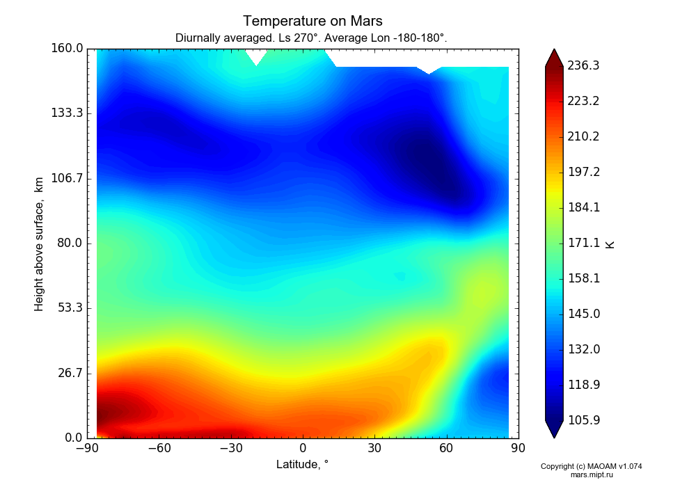 Temperature on Mars dependence from Latitude -90-90° and Height above surface 0-160 km in Equirectangular (default) projection with Diurnally averaged, Ls 270°, Average Lon -180-180°. In version 1.074: Water cycle, CO2 cycle, dust bimodal distribution and GW.