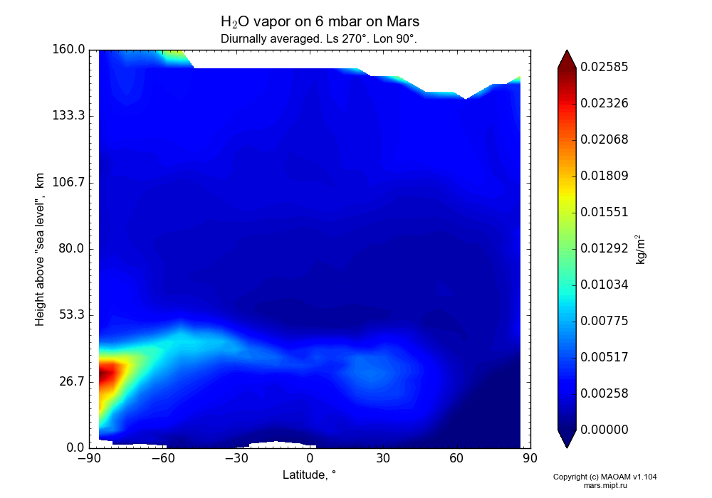Water vapor on 6 mbar on Mars dependence from Latitude -90-90° and Height above