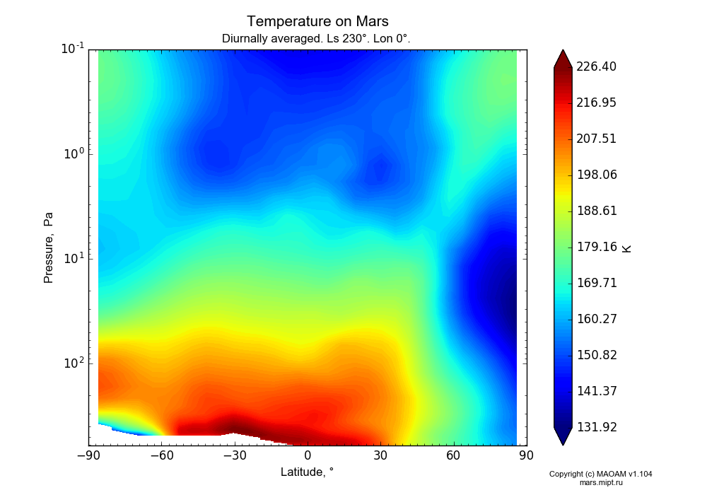 Temperature on Mars dependence from Latitude -90-90° and Pressure 0.1-607 Pa in Equirectangular (default) projection with Diurnally averaged, Ls 230°, Lon 0°. In version 1.104: Water cycle for annual dust, CO2 cycle, dust bimodal distribution and GW.