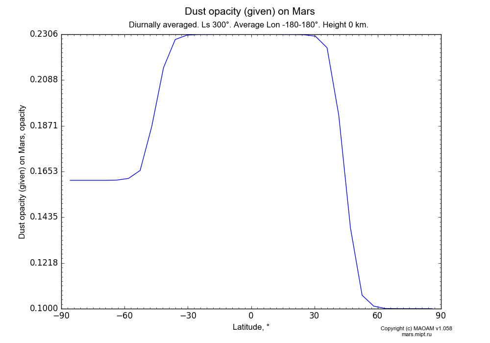 Dust opacity (given) on Mars dependence from Latitude -90-90° in Equirectangular (default) projection with Diurnally averaged, Ls 300°, Average Lon -180-180°, Height 0 km. In version 1.058: Limited height with water cycle, weak diffusion and dust bimodal distribution.
