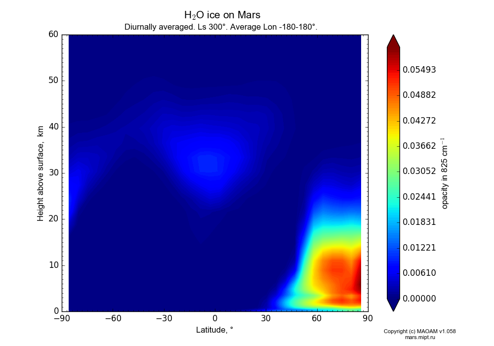 Water ice on Mars dependence from Latitude -90-90° and Height above surface 0-60 km in Equirectangular (default) projection with Diurnally averaged, Ls 300°, Average Lon -180-180°. In version 1.058: Limited height with water cycle, weak diffusion and dust bimodal distribution.