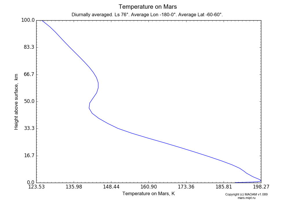 Temperature on Mars dependence from Height above surface 0-100 km in Equirectangular (default) projection with Diurnally averaged, Ls 76°, Average Lon -180-0°, Average Lat -60-60°. In version 1.089: Water cycle WITH molecular diffusion, CO2 cycle, dust bimodal distribution and GW.