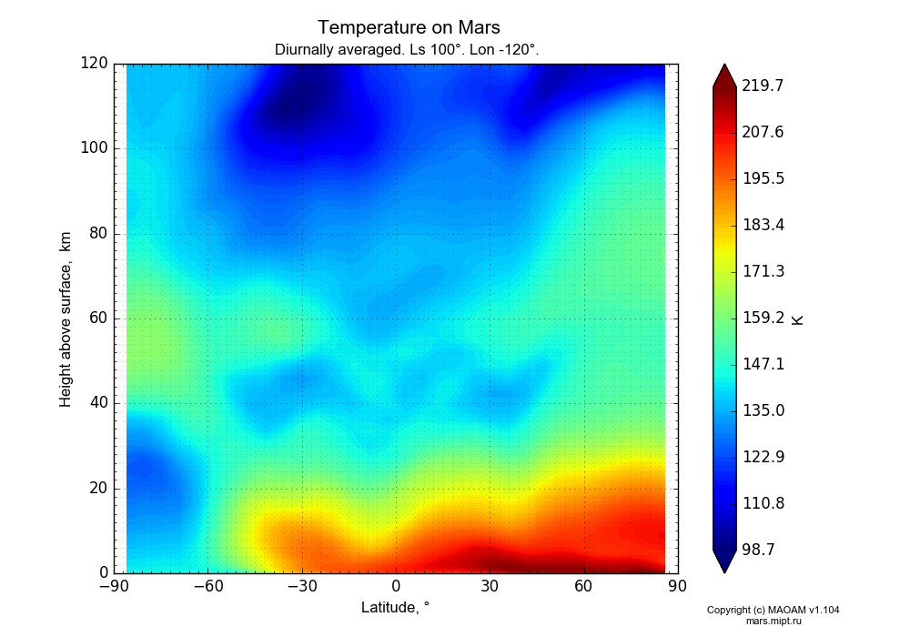 Temperature on Mars dependence from Latitude -90-90° and Height above surface 0-120 km in Equirectangular (default) projection with Diurnally averaged, Ls 100°, Lon -120°. In version 1.104: Water cycle for annual dust, CO2 cycle, dust bimodal distribution and GW.