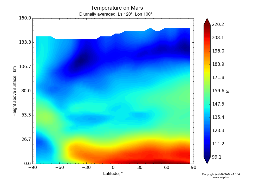 Temperature on Mars dependence from Latitude -90-90° and Height above surface 0-160 km in Equirectangular (default) projection with Diurnally averaged, Ls 120°, Lon 100°. In version 1.104: Water cycle for annual dust, CO2 cycle, dust bimodal distribution and GW.