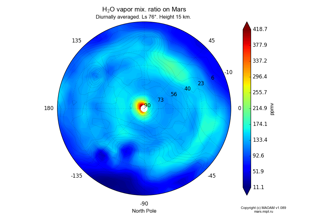 Water vapor mix. ratio on Mars dependence from Longitude -180-180° and Latitude -10-90° in North polar stereographic projection with Diurnally averaged, Ls 76°, Height 15 km. In version 1.089: Water cycle WITH molecular diffusion, CO2 cycle, dust bimodal distribution and GW.