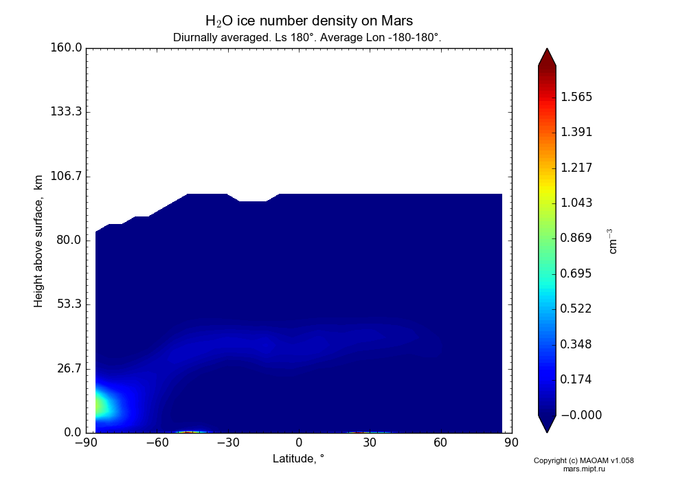 Water ice number density on Mars dependence from Latitude -90-90° and Height above surface 0-160 km in Equirectangular (default) projection with Diurnally averaged, Ls 180°, Average Lon -180-180°. In version 1.058: Limited height with water cycle, weak diffusion and dust bimodal distribution.