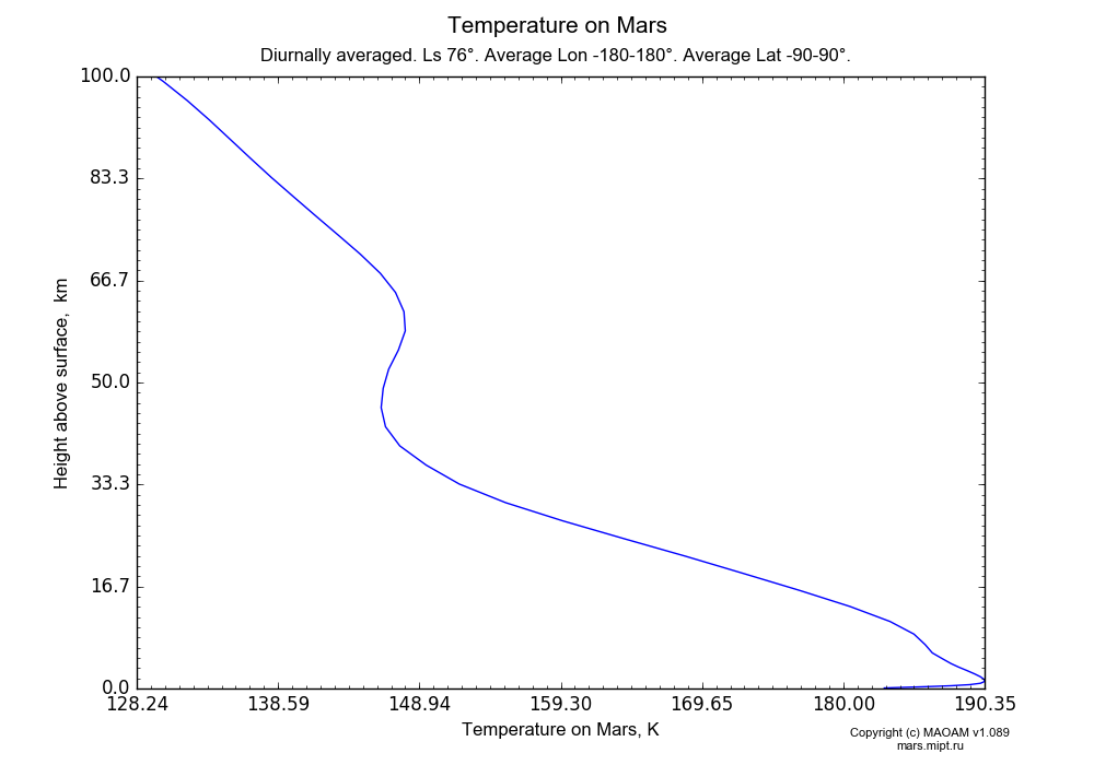 Temperature on Mars dependence from Height above surface 0-100 km in Equirectangular (default) projection with Diurnally averaged, Ls 76°, Average Lon -180-180°, Average Lat -90-90°. In version 1.089: Water cycle WITH molecular diffusion, CO2 cycle, dust bimodal distribution and GW.