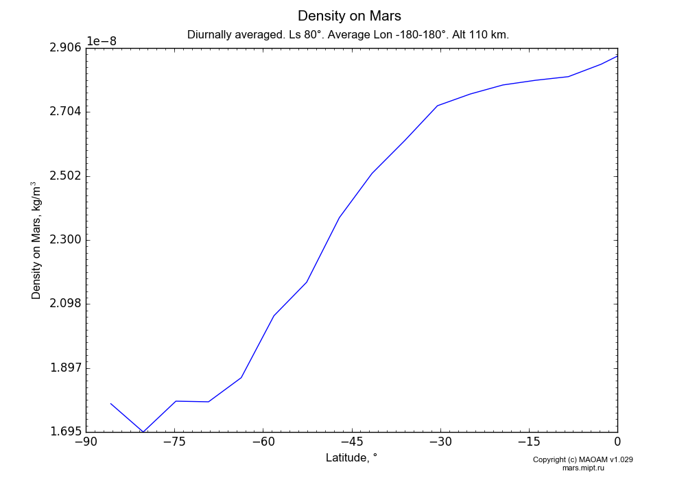 Density on Mars dependence from Latitude -90-0° in Equirectangular (default) projection with Diurnally averaged, Ls 80°, Average Lon -180-180°, Alt 110 km. In version 1.029: Extended height and CO2 cycle with weak solar acivity.