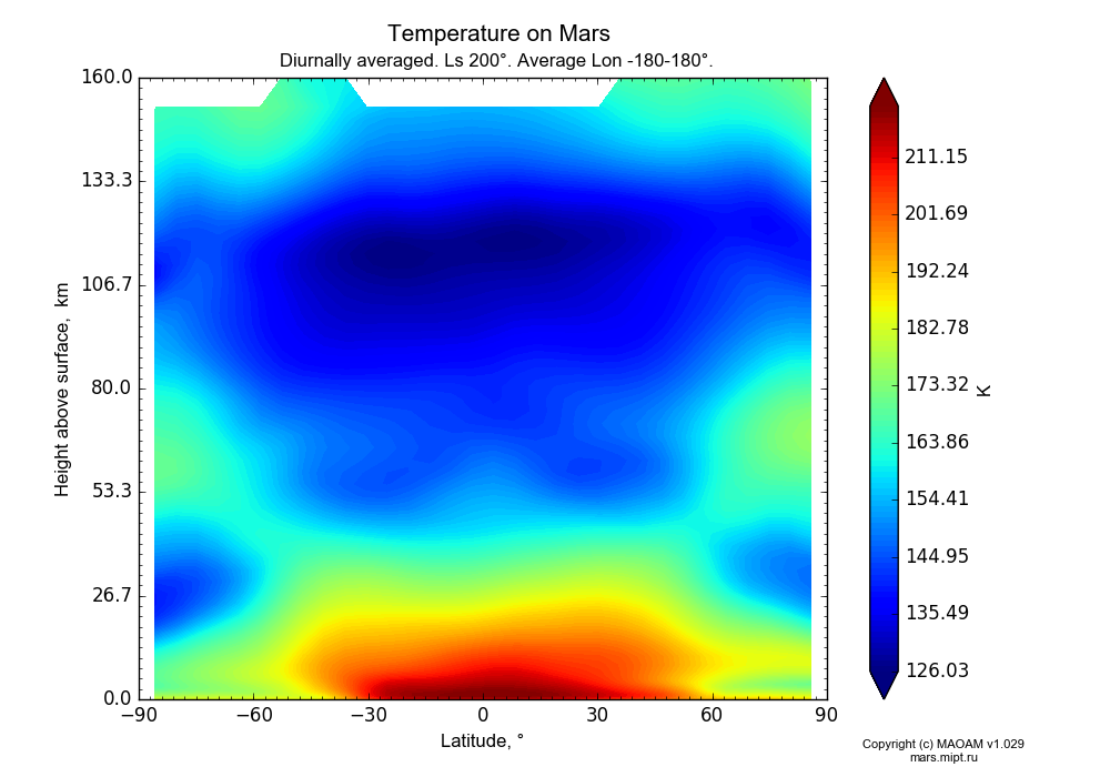Temperature on Mars dependence from Latitude -90-90° and Height above surface 0-160 km in Equirectangular (default) projection with Diurnally averaged, Ls 200°, Average Lon -180-180°. In version 1.029: Extended height and CO2 cycle with weak solar acivity.