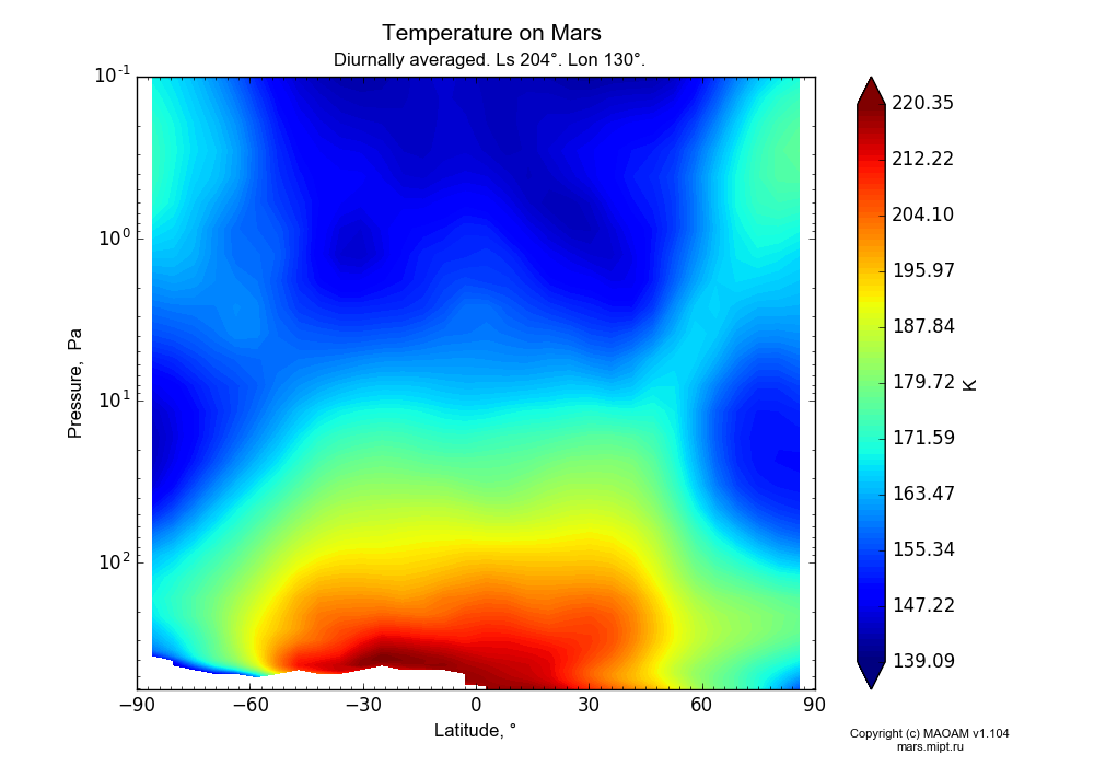 Temperature on Mars dependence from Latitude -90-90° and Pressure 0.1-607 Pa in Equirectangular (default) projection with Diurnally averaged, Ls 204°, Lon 130°. In version 1.104: Water cycle for annual dust, CO2 cycle, dust bimodal distribution and GW.